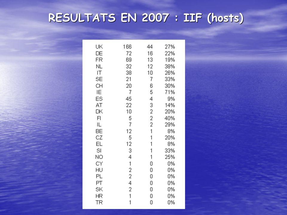 RESULTATS EN 2007 : IIF (hosts)
