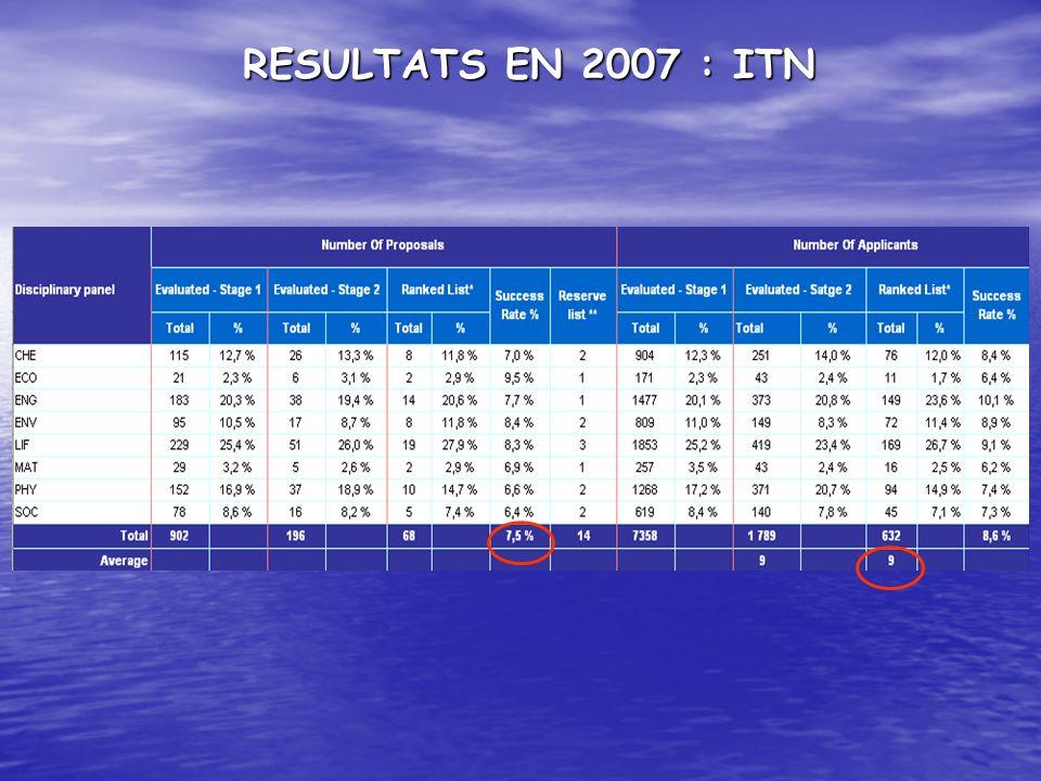 RESULTATS EN 2007 : ITN