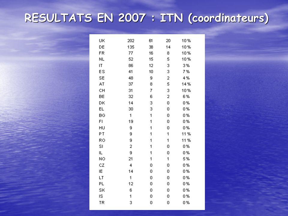 RESULTATS EN 2007 : ITN (coordinateurs)
