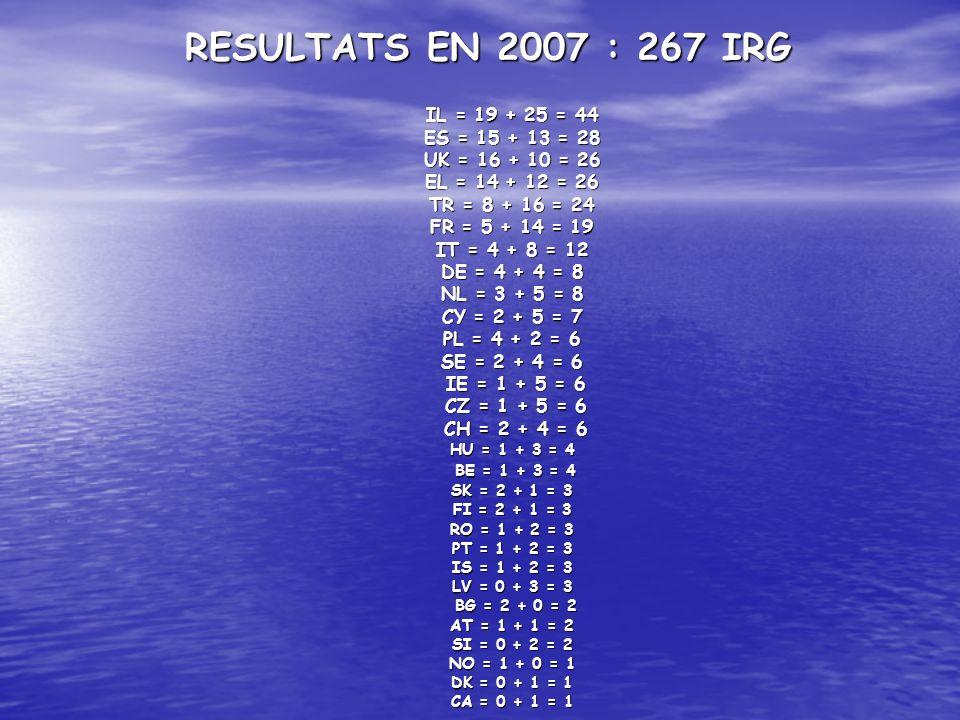 RESULTATS EN 2007 : 267 IRG IL = 19 + 25 = 44 ES = 15 + 13 = 28 UK = 16 + 10 = 26 EL = 14 + 12 = 26 TR = 8 + 16 = 24 FR = 5 + 14 = 19 IT = 4 + 8 = 12