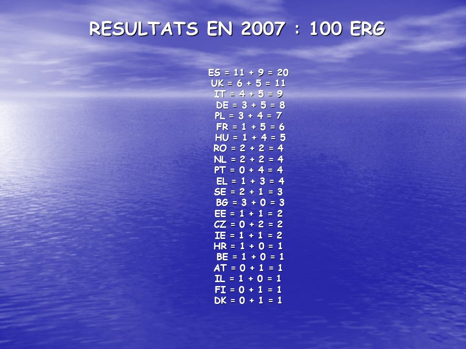 RESULTATS EN 2007 : 100 ERG ES = 11 + 9 = 20 UK = 6 + 5 = 11 IT = 4 + 5 = 9 DE = 3 + 5 = 8 PL = 3 + 4 = 7 FR = 1 + 5 = 6 HU = 1 + 4 = 5 RO = 2 + 2 = 4