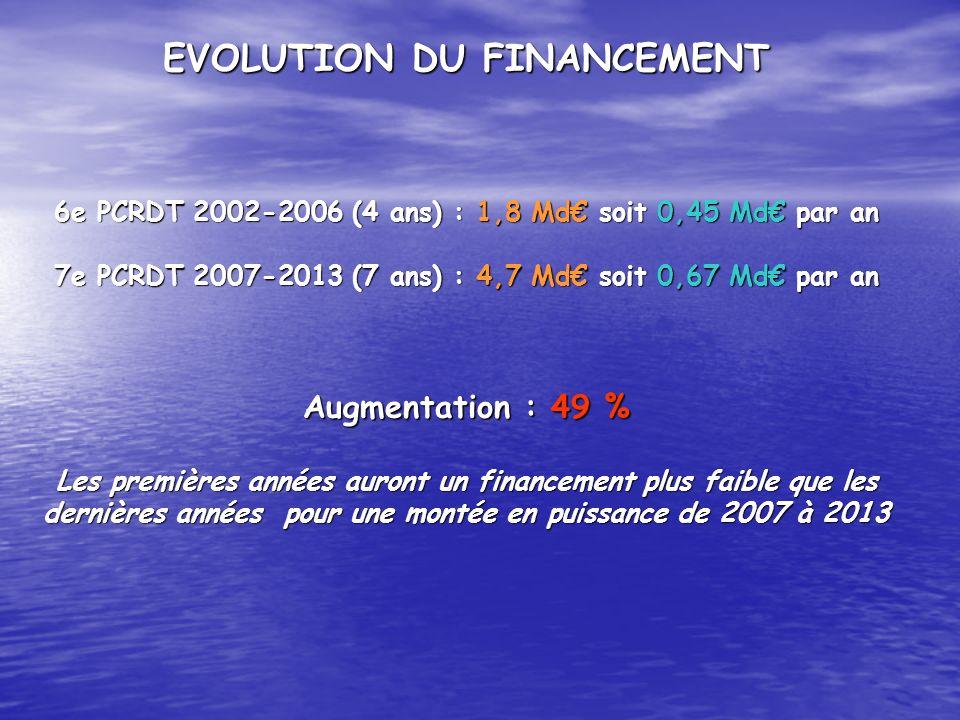 EVOLUTION DU FINANCEMENT 6e PCRDT 2002-2006 (4 ans) : 1,8 Md soit 0,45 Md par an 7e PCRDT 2007-2013 (7 ans) : 4,7 Md soit 0,67 Md par an Augmentation