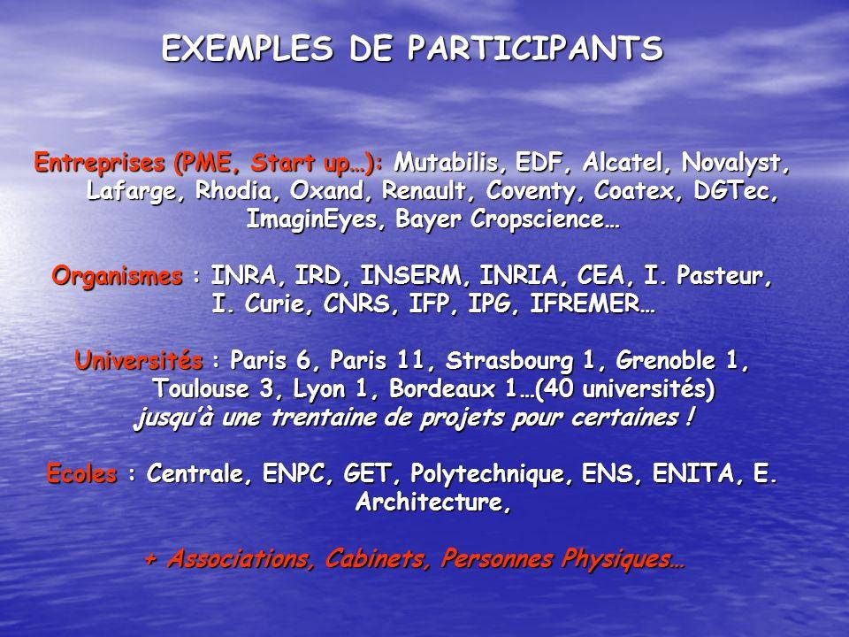 EXEMPLES DE PARTICIPANTS Entreprises (PME, Start up…): Mutabilis, EDF, Alcatel, Novalyst, Lafarge, Rhodia, Oxand, Renault, Coventy, Coatex, DGTec, Ima