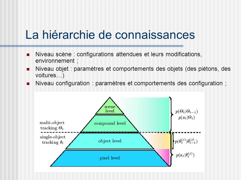 La hiérarchie de connaissances Niveau scène : configurations attendues et leurs modifications, environnement ; Niveau objet : paramètres et comporteme