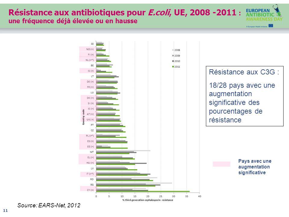 Résistance aux antibiotiques pour E.coli, UE, 2008 -2011 : une fréquence déjà élevée ou en hausse Source: EARS-Net, 2012 11 Résistance aux C3G : 18/28