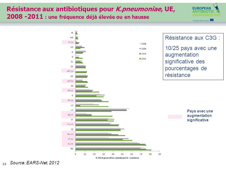 Résistance aux antibiotiques pour K.pneumoniae, UE, 2008 -2011 : une fréquence déjà élevée ou en hausse 12 Source: EARS-Net, 2012 Pays avec une augmen