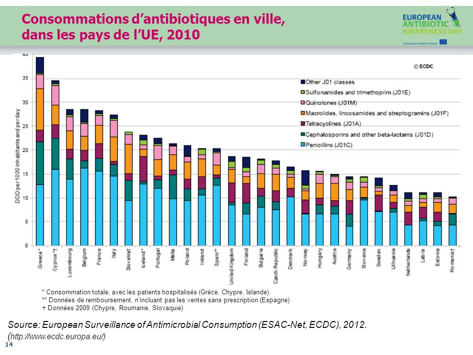 Source: European Surveillance of Antimicrobial Consumption (ESAC-Net, ECDC), 2012. ( http://www.ecdc.europa.eu/). Consommations dantibiotiques en vill