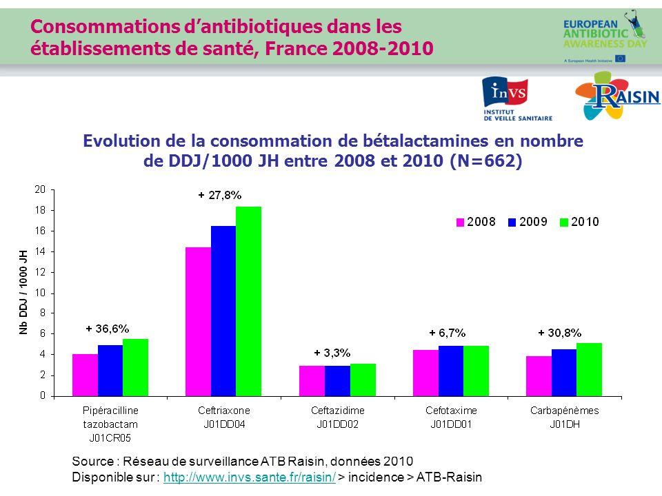 Source : Réseau de surveillance ATB Raisin, données 2010 Disponible sur : http://www.invs.sante.fr/raisin/ > incidence > ATB-Raisinhttp://www.invs.san