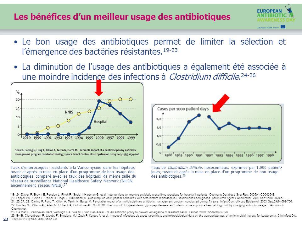 Les bénéfices dun meilleur usage des antibiotiques Le bon usage des antibiotiques permet de limiter la sélection et lémergence des bactéries résistant