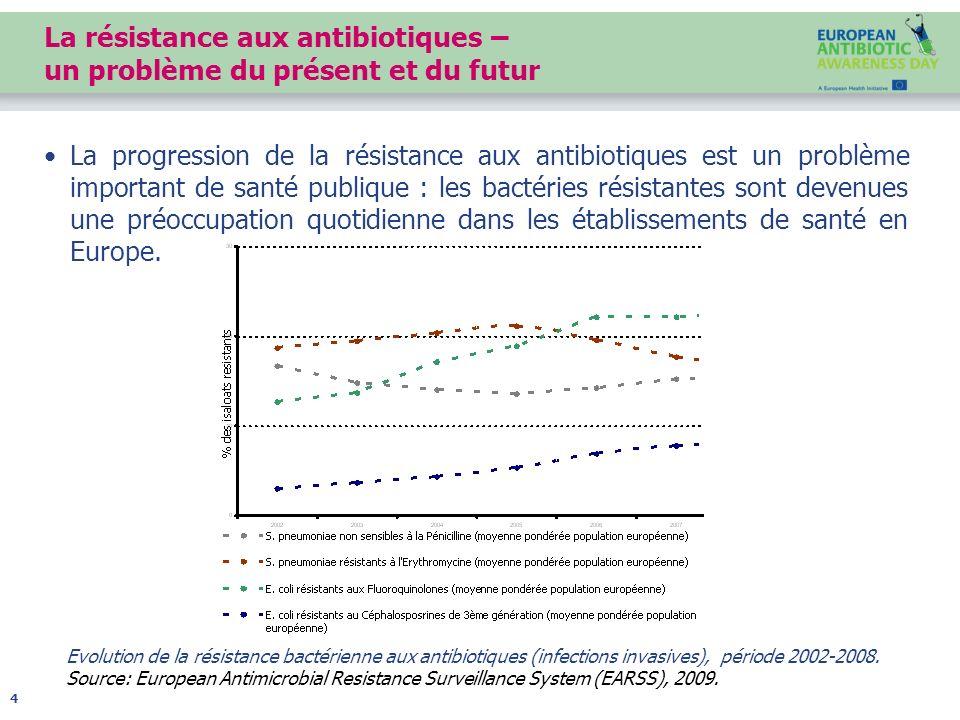 La résistance aux antibiotiques – un problème du présent et du futur La progression de la résistance aux antibiotiques est un problème important de sa