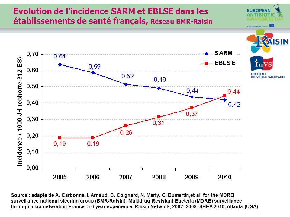 Source : Réseau de surveillance ATB Raisin, données 2010 Disponible sur : http://www.invs.sante.fr/raisin/ > incidence > ATB-Raisinhttp://www.invs.sante.fr/raisin/ Consommations dantibiotiques dans les établissements de santé, France 2008-2010 Evolution de la consommation de bétalactamines en nombre de DDJ/1000 JH entre 2008 et 2010 (N=662)