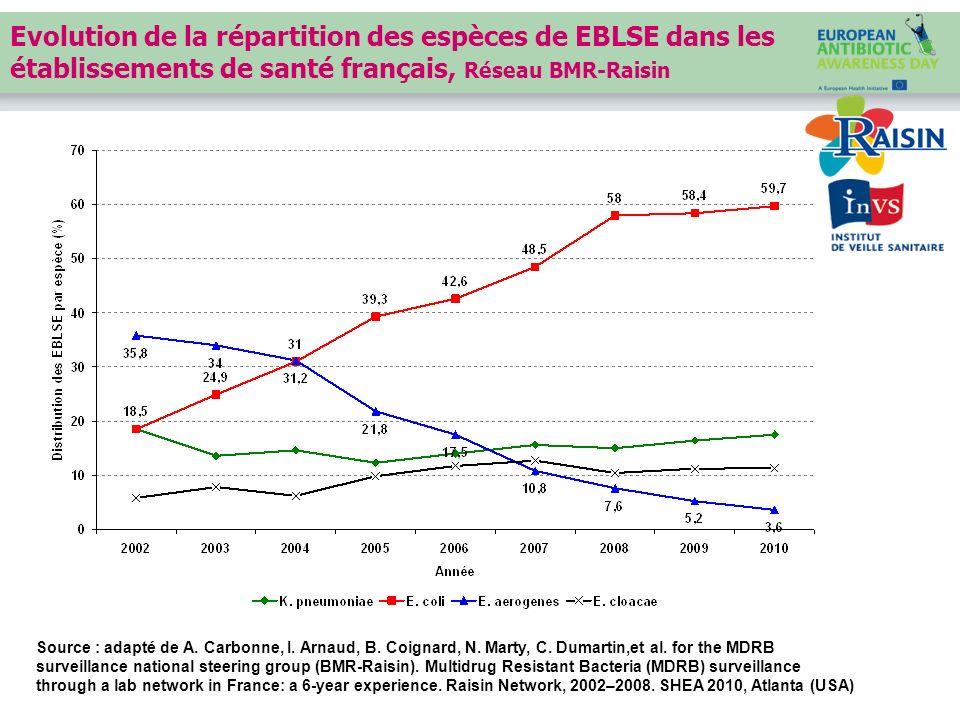 Evolution de la répartition des espèces de EBLSE dans les établissements de santé français, Réseau BMR-Raisin Source : adapté de A. Carbonne, I. Arnau