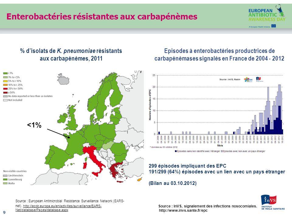 Enterobactéries résistantes aux carbapénèmes 9 Source : European Antimicrobial Resistance Surveillance Network (EARS- net). http://ecdc.europa.eu/en/a