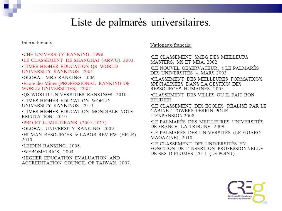 Liste de palmarès universitaires. Internationaux: CHE UNIVERSITY RANKING. 1998. LE CLASSEMENT DE SHANGHAI (ARWU). 2003. TIMES HIGHER EDUCATION-QS WORL