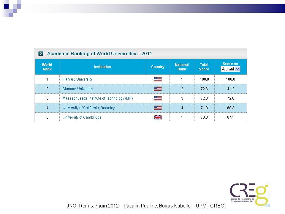 2– Exemples de Ranking (suite) Professional Ranking of World Universities.
