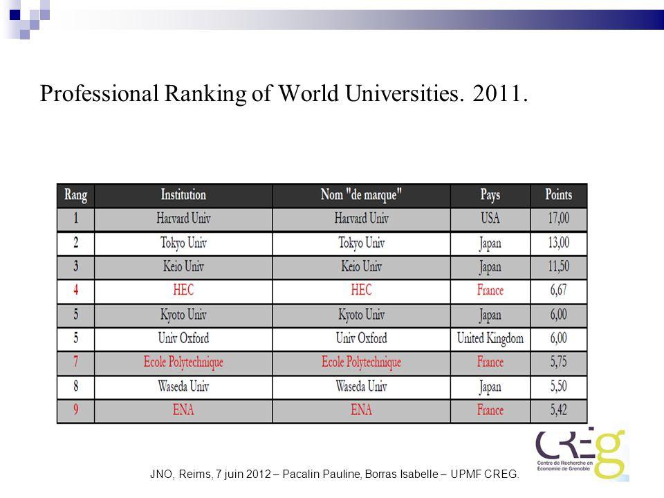 Professional Ranking of World Universities. 2011. JNO, Reims, 7 juin 2012 – Pacalin Pauline, Borras Isabelle – UPMF CREG.