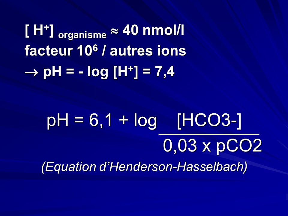 [ H + ] organisme 40 nmol/l facteur 10 6 / autres ions pH = - log [H + ] = 7,4 pH = - log [H + ] = 7,4 pH = 6,1 + log [HCO3-] 0,03 x pCO2 0,03 x pCO2