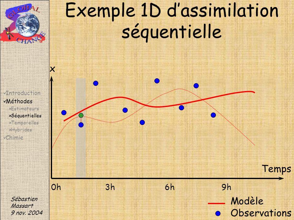 Sébastien Massart 9 nov. 2004 Exemple 1D dassimilation séquentielle Modèle Observations x Temps 0h3h6h9h Introduction Méthodes Estimateurs Séquentiell