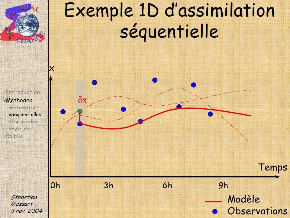 x Sébastien Massart 9 nov. 2004 Exemple 1D dassimilation séquentielle Modèle Observations x Temps 0h3h6h9h Introduction Méthodes Estimateurs Séquentie