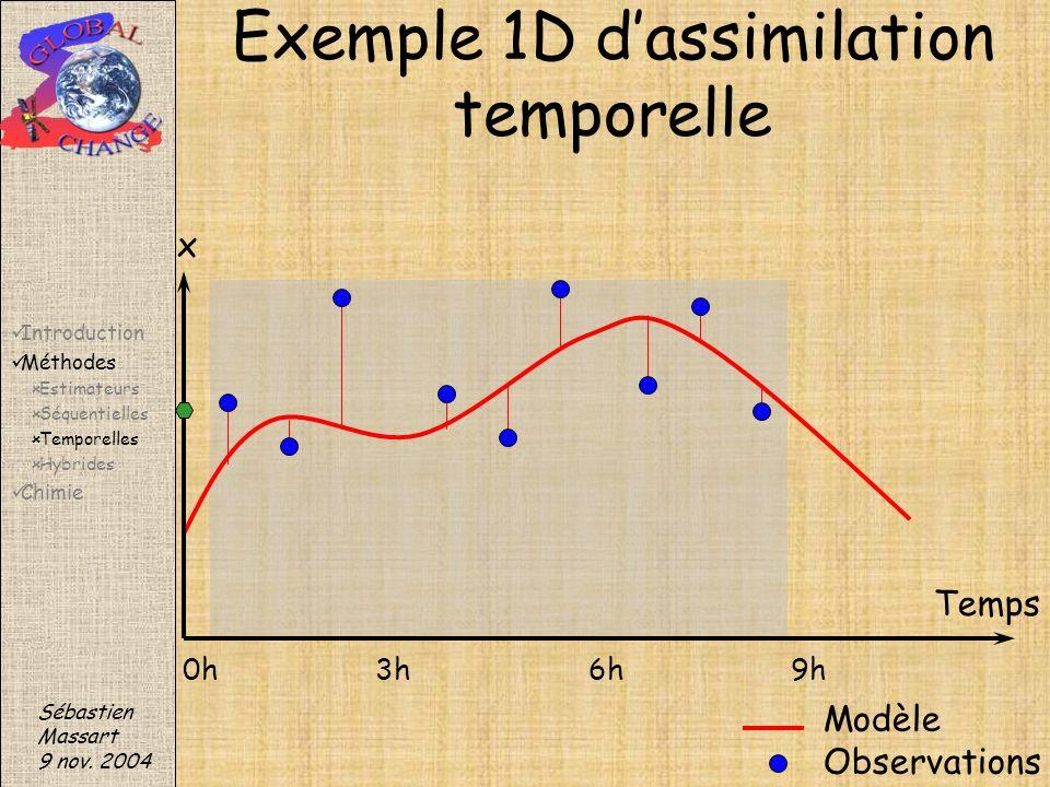 Sébastien Massart 9 nov. 2004 Exemple 1D dassimilation temporelle Modèle Observations x Temps 0h3h6h9h Introduction Méthodes Estimateurs Séquentielles