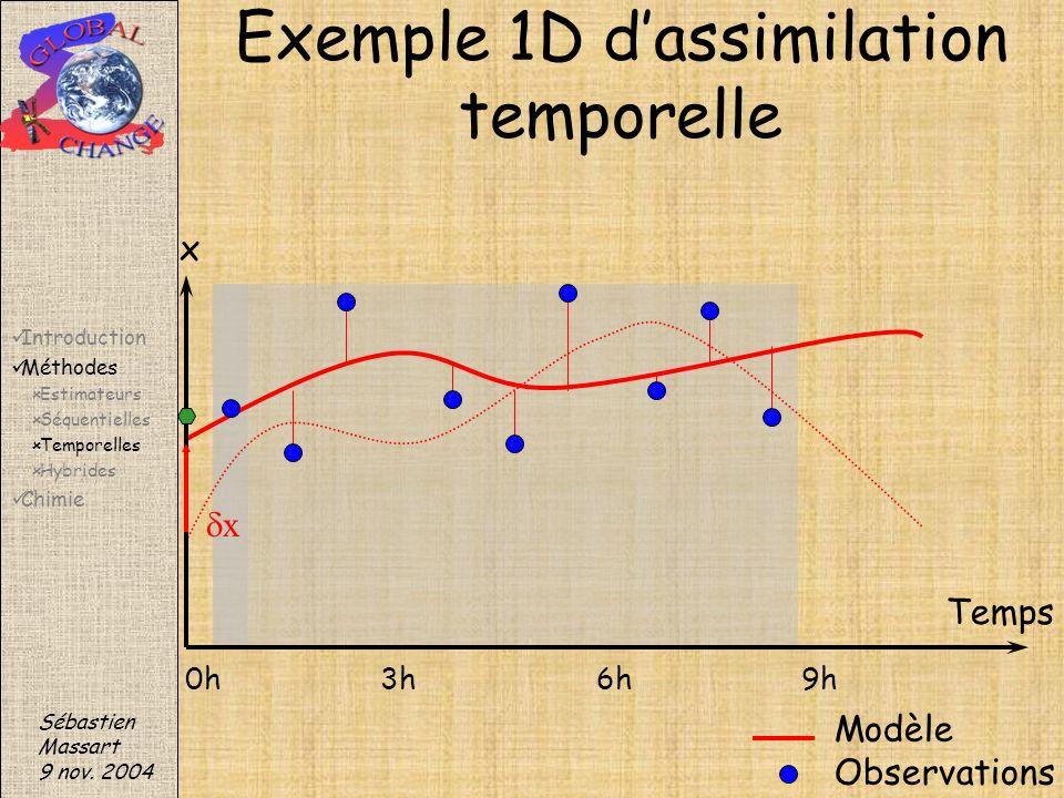 x Sébastien Massart 9 nov. 2004 Exemple 1D dassimilation temporelle Modèle Observations x Temps 0h3h6h9h Introduction Méthodes Estimateurs Séquentiell