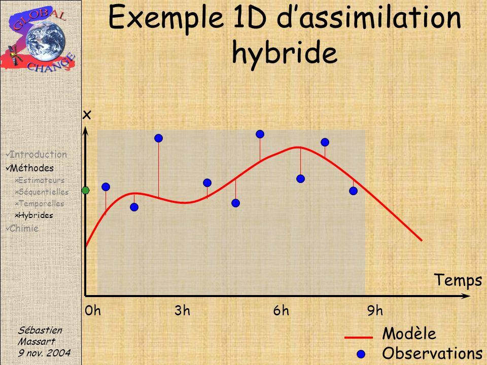 Sébastien Massart 9 nov. 2004 Exemple 1D dassimilation hybride Modèle Observations x Temps 0h3h6h9h Introduction Méthodes Estimateurs Séquentielles Te
