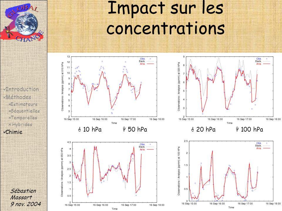Impact sur les concentrations 10 hPa 20 hPa 100 hPa 50 hPa Sébastien Massart 9 nov. 2004 Introduction Méthodes Estimateurs Séquentielles Temporelles H
