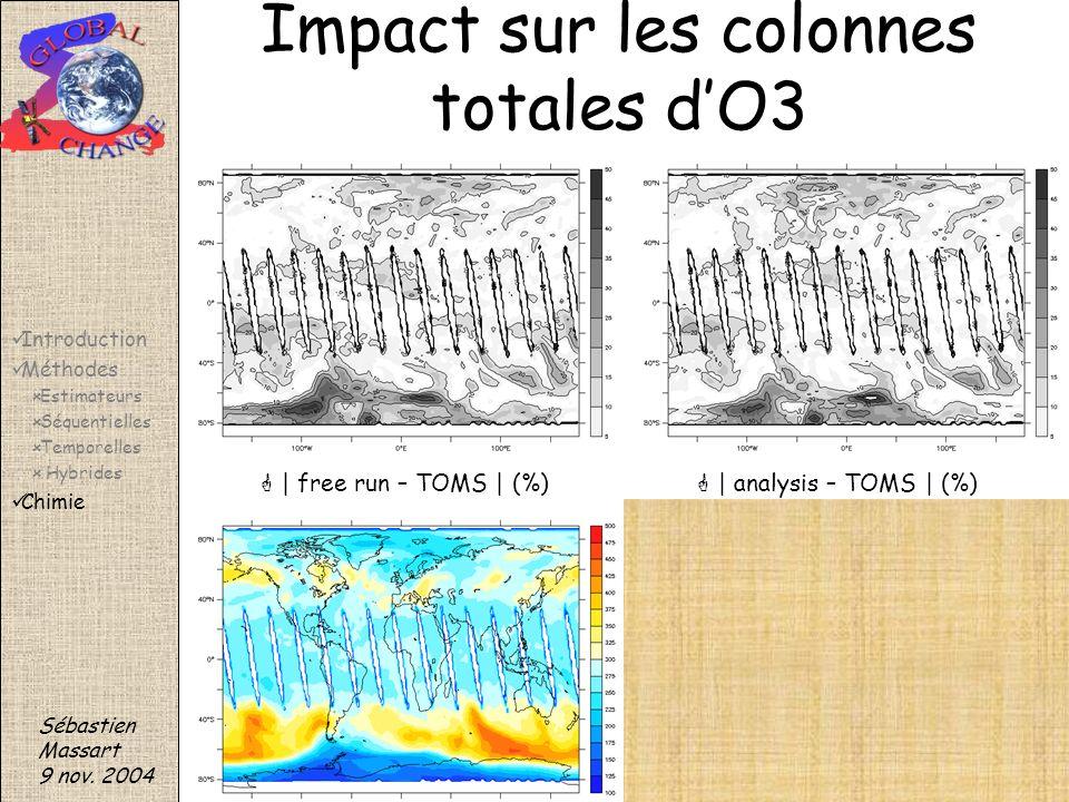 | free run – TOMS | (%) | analysis – TOMS | (%) Impact sur les colonnes totales dO3 Sébastien Massart 9 nov. 2004 Introduction Méthodes Estimateurs Sé