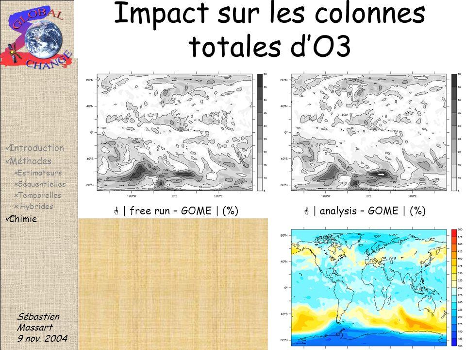 | free run – GOME | (%) | analysis – GOME | (%) Sébastien Massart 9 nov. 2004 Impact sur les colonnes totales dO3 Introduction Méthodes Estimateurs Sé
