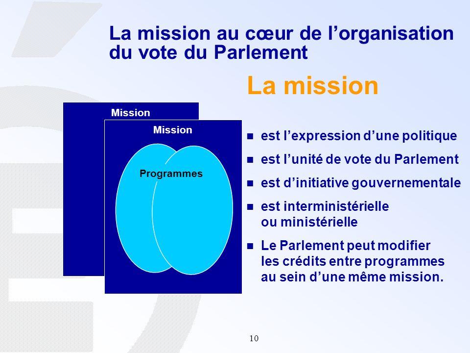 10 La mission au cœur de lorganisation du vote du Parlement La mission est lexpression dune politique est lunité de vote du Parlement est dinitiative