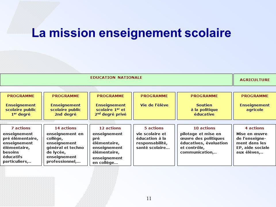 11 La mission enseignement scolaire EDUCATION NATIONALE AGRICULTURE PROGRAMME Enseignement scolaire public 1 er degré PROGRAMME Enseignement scolaire