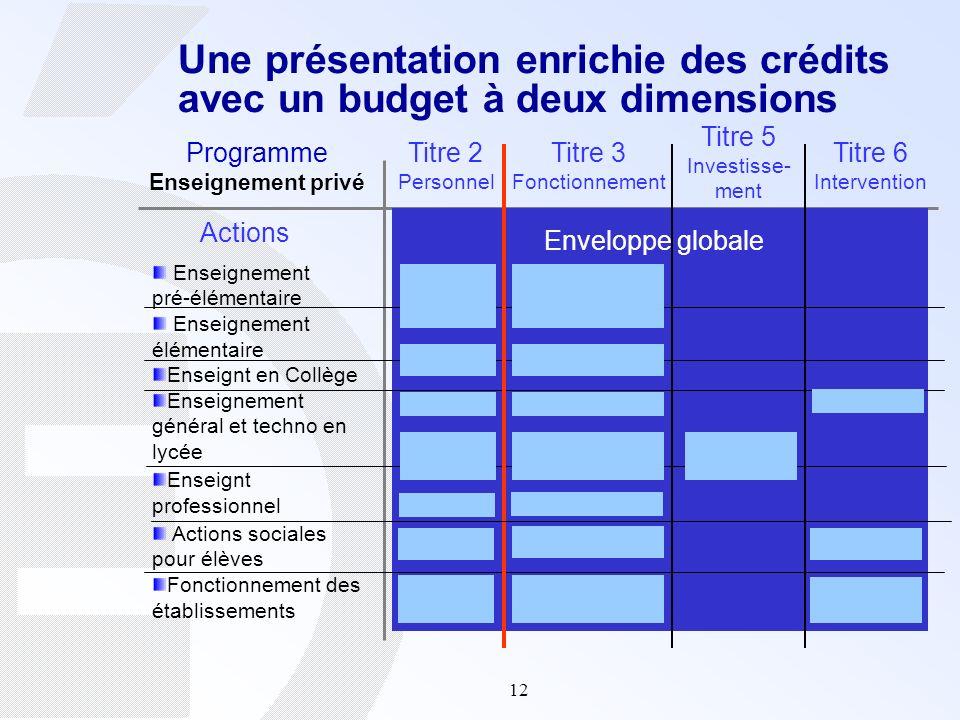 12 Une présentation enrichie des crédits avec un budget à deux dimensions Programme Enseignement privé Enseignement pré-élémentaire Enseignement éléme