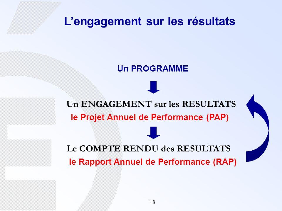 18 Un PROGRAMME Le COMPTE RENDU des RESULTATS le Rapport Annuel de Performance (RAP) Un ENGAGEMENT sur les RESULTATS le Projet Annuel de Performance (
