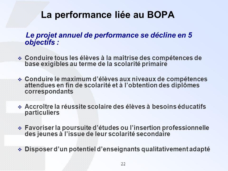 22 La performance liée au BOPA Le projet annuel de performance se décline en 5 objectifs : Conduire tous les élèves à la maîtrise des compétences de b