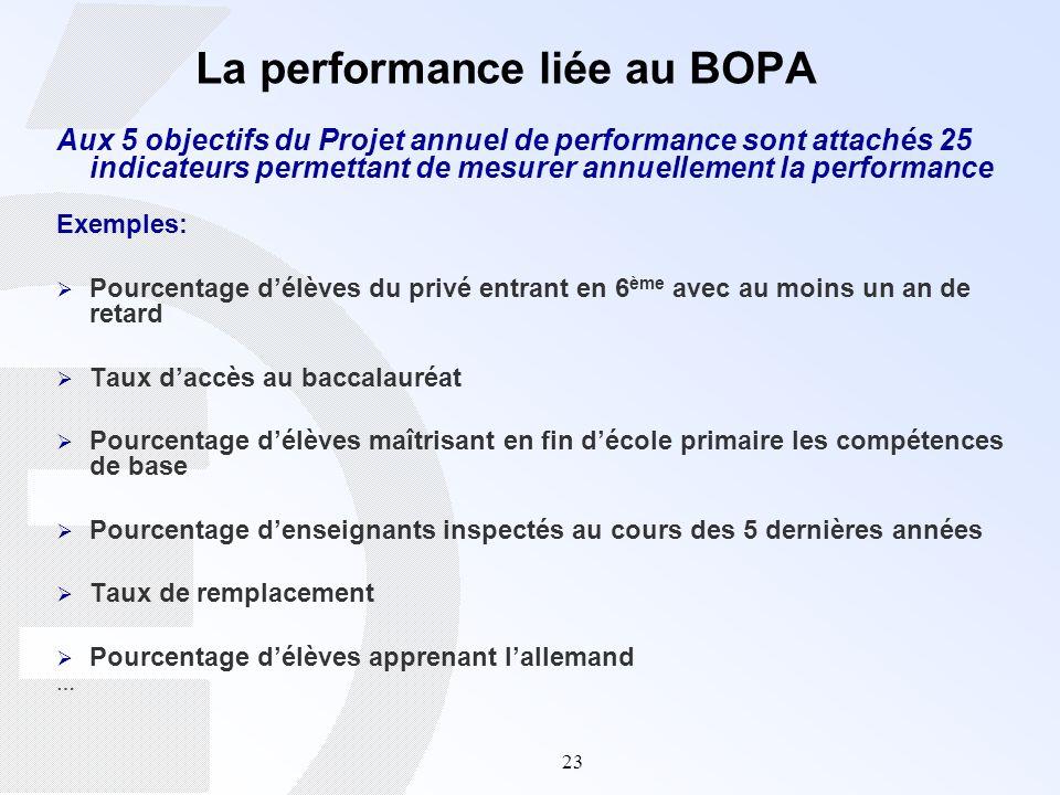 23 La performance liée au BOPA Aux 5 objectifs du Projet annuel de performance sont attachés 25 indicateurs permettant de mesurer annuellement la perf