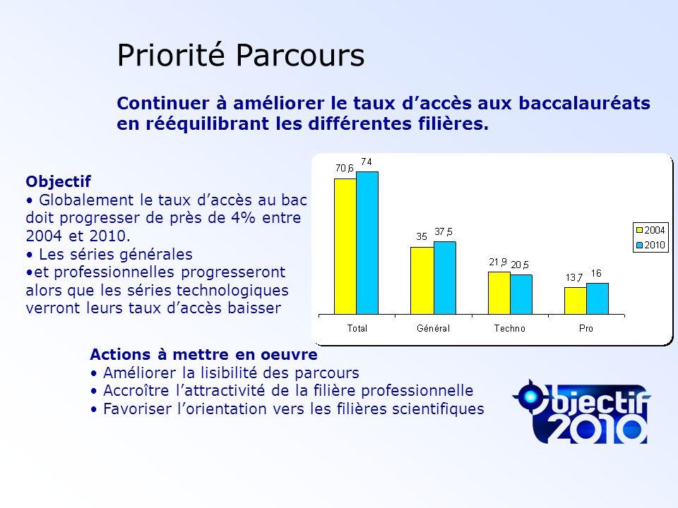 Priorité Parcours Continuer à améliorer le taux daccès aux baccalauréats en rééquilibrant les différentes filières. Objectif Globalement le taux daccè