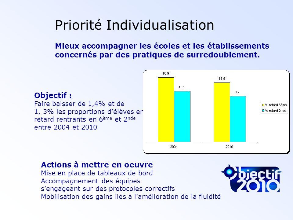 Priorité Individualisation Mieux accompagner les écoles et les établissements concernés par des pratiques de surredoublement. Objectif : Faire baisser