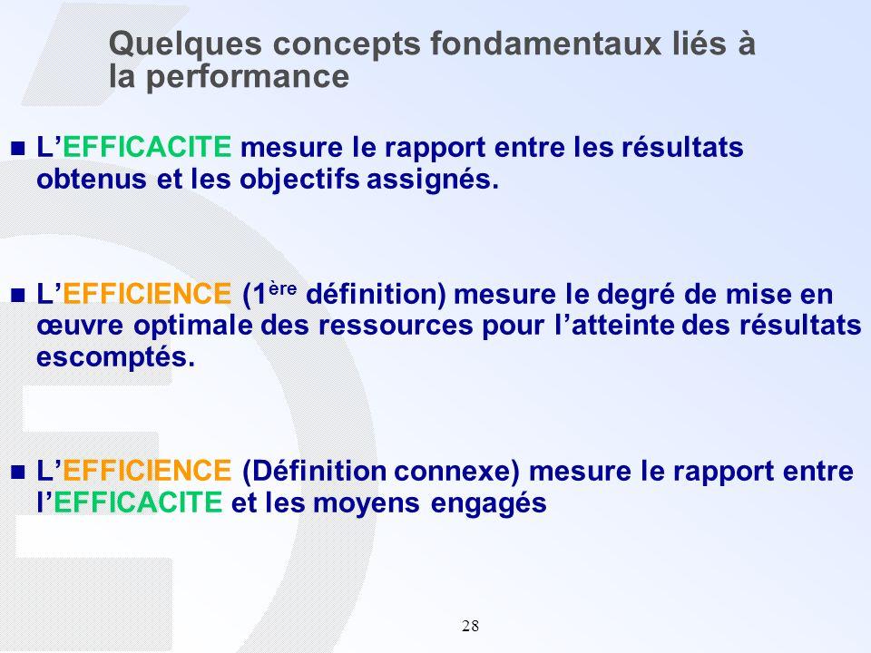 28 Quelques concepts fondamentaux liés à la performance LEFFICACITE mesure le rapport entre les résultats obtenus et les objectifs assignés. LEFFICIEN