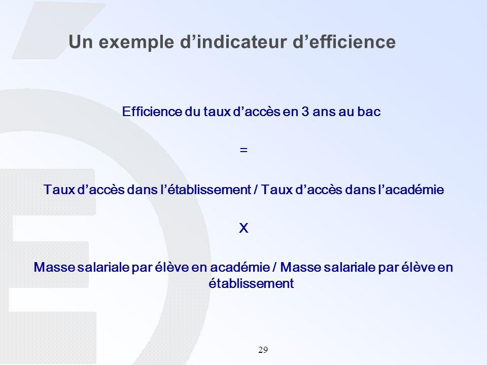 29 Un exemple dindicateur defficience Efficience du taux daccès en 3 ans au bac = Taux daccès dans létablissement / Taux daccès dans lacadémie X Masse