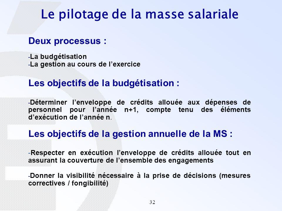 32 Deux processus : - La budgétisation - La gestion au cours de lexercice Les objectifs de la budgétisation : - Déterminer lenveloppe de crédits allou