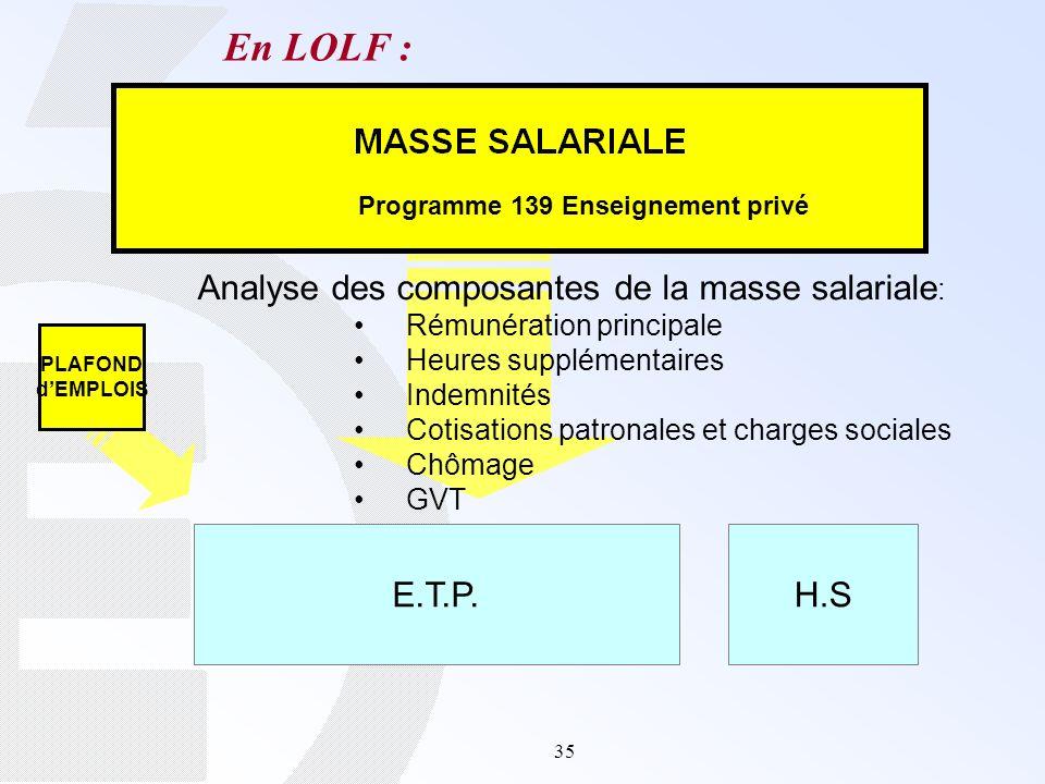 35 E.T.P.H.S En LOLF : Analyse des composantes de la masse salariale : Rémunération principale Heures supplémentaires Indemnités Cotisations patronale