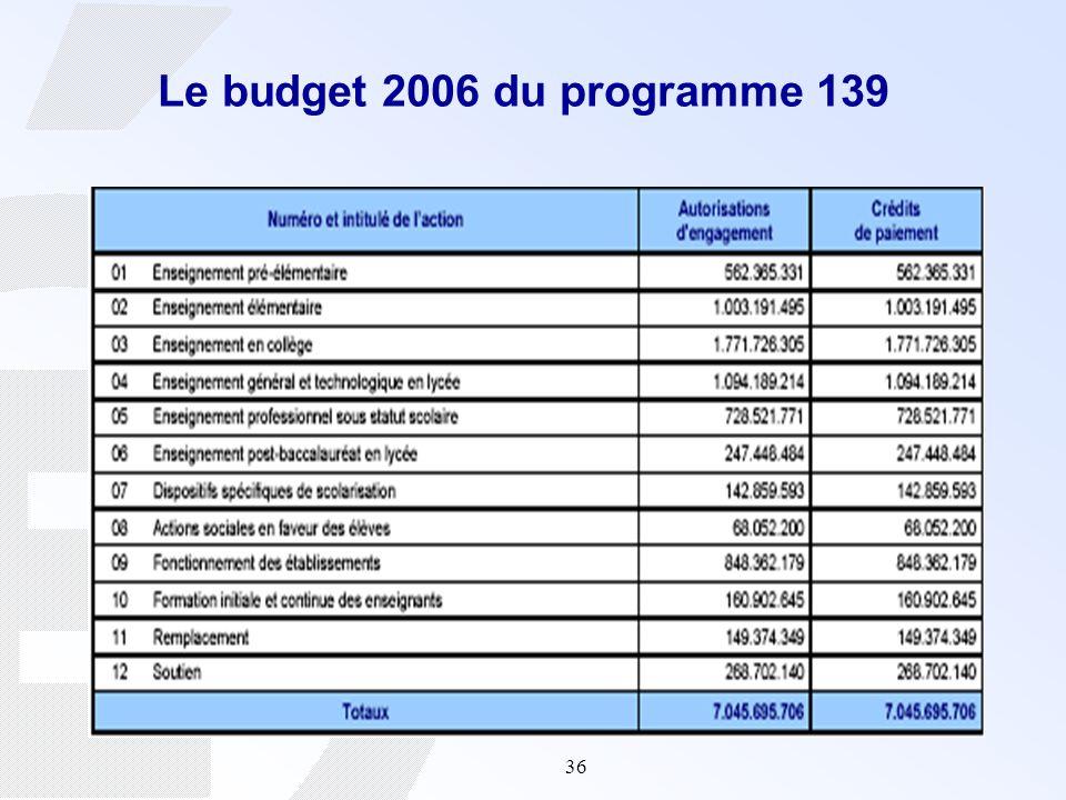 36 Le budget 2006 du programme 139
