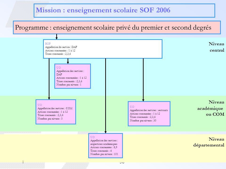 38 Niveau départemental Niveau académique ou COM Niveau central Mission : enseignement scolaire SOF 2006 Programme : enseignement scolaire privé du pr