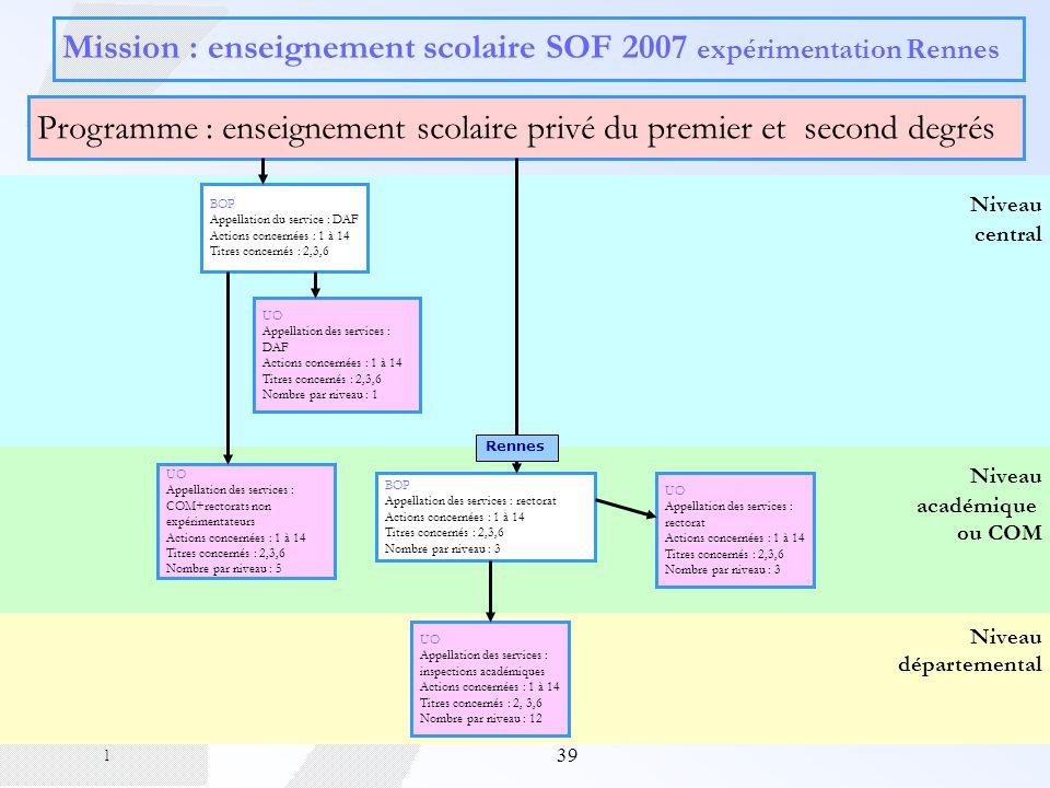 39 Niveau départemental Niveau académique ou COM Niveau central Mission : enseignement scolaire SOF 2007 expérimentation Rennes Programme : enseigneme