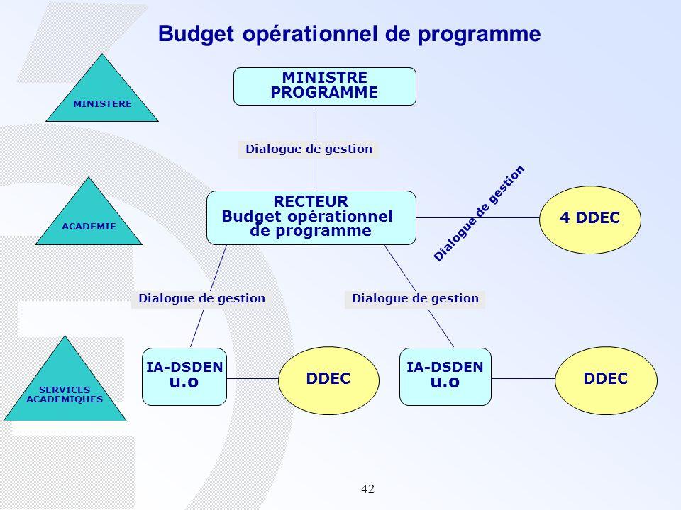 42 Budget opérationnel de programme MINISTRE PROGRAMME RECTEUR Budget opérationnel de programme 4 DDEC IA-DSDEN u.o IA-DSDEN u.o DDEC MINISTERE ACADEM