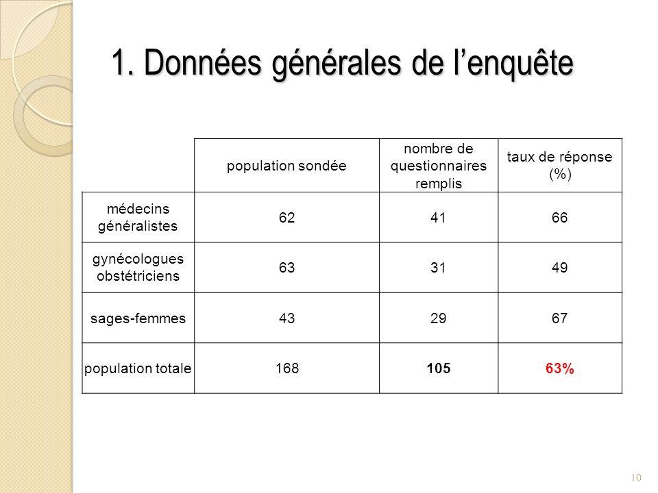 1. Données générales de lenquête population sondée nombre de questionnaires remplis taux de réponse (%) médecins généralistes 624166 gynécologues obst