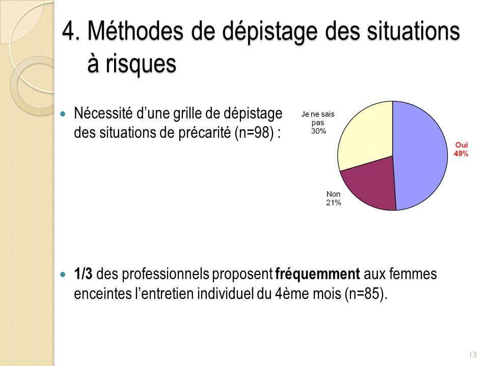 4. Méthodes de dépistage des situations à risques Nécessité dune grille de dépistage des situations de précarité (n=98) : 1/3 des professionnels propo