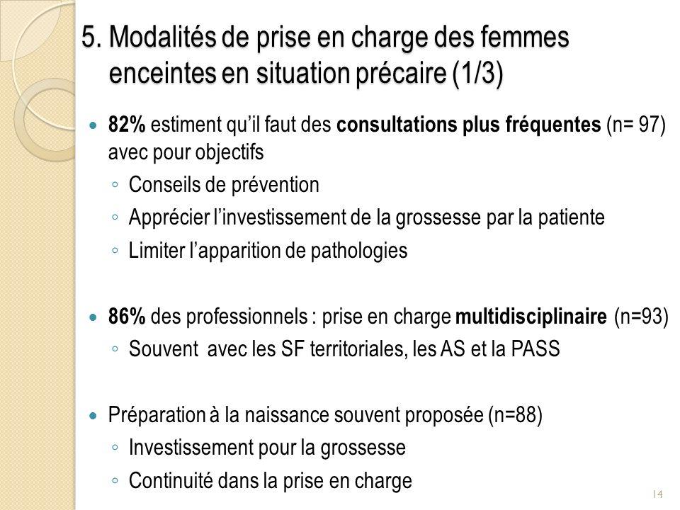 5. Modalités de prise en charge des femmes enceintes en situation précaire (1/3) 82% estiment quil faut des consultations plus fréquentes (n= 97) avec