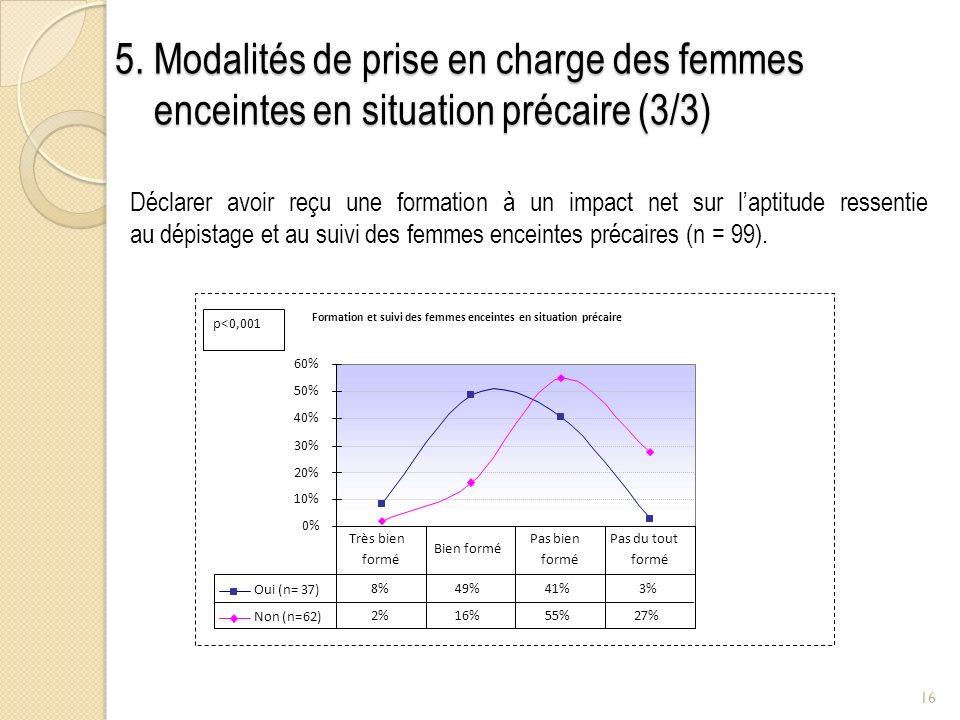 16 5. Modalités de prise en charge des femmes enceintes en situation précaire (3/3) Déclarer avoir reçu une formation à un impact net sur laptitude re
