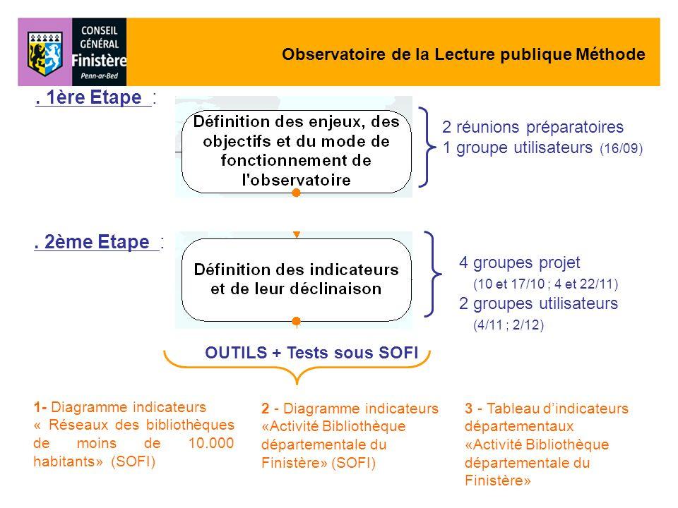 1- Diagramme indicateurs « Réseaux des bibliothèques de moins de 10.000 habitants» (SOFI) 4 groupes projet (10 et 17/10 ; 4 et 22/11) 2 groupes utilis